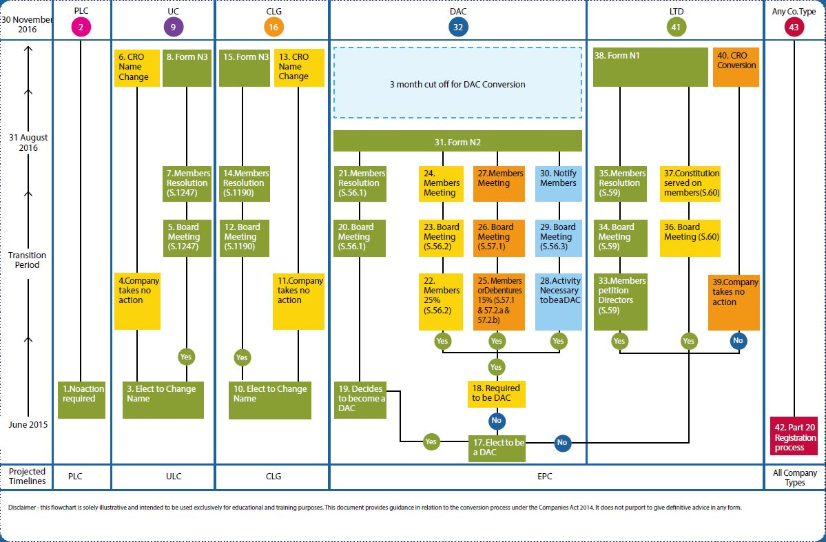 Companies Act explained O'Neill Foley - Flow Chart Timeline for Companies Act 2014